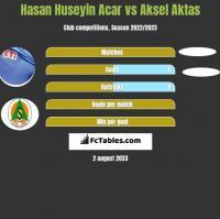 Hasan Huseyin Acar vs Aksel Aktas h2h player stats