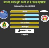 Hasan Huseyin Acar vs Armin Djerlek h2h player stats