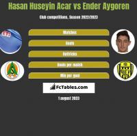 Hasan Huseyin Acar vs Ender Aygoren h2h player stats