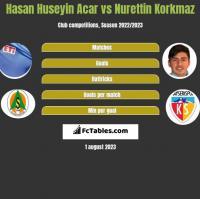 Hasan Huseyin Acar vs Nurettin Korkmaz h2h player stats