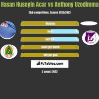 Hasan Huseyin Acar vs Anthony Uzodimma h2h player stats