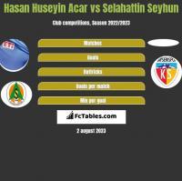 Hasan Huseyin Acar vs Selahattin Seyhun h2h player stats