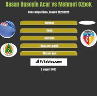 Hasan Huseyin Acar vs Mehmet Ozbek h2h player stats