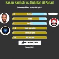 Hasan Kadesh vs Abdullah Al Fahad h2h player stats