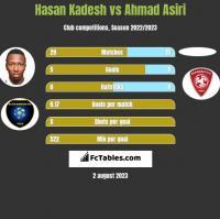 Hasan Kadesh vs Ahmad Asiri h2h player stats