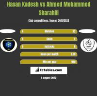 Hasan Kadesh vs Ahmed Mohammed Sharahili h2h player stats