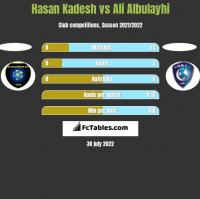 Hasan Kadesh vs Ali Albulayhi h2h player stats