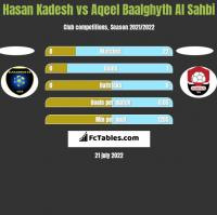 Hasan Kadesh vs Aqeel Baalghyth Al Sahbi h2h player stats