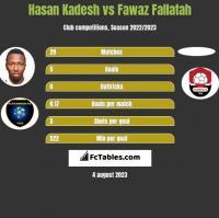 Hasan Kadesh vs Fawaz Fallatah h2h player stats