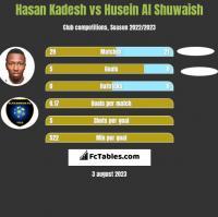 Hasan Kadesh vs Husein Al Shuwaish h2h player stats
