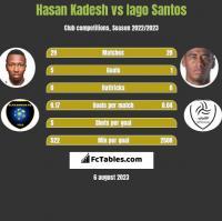 Hasan Kadesh vs Iago Santos h2h player stats