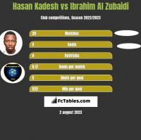 Hasan Kadesh vs Ibrahim Al Zubaidi h2h player stats