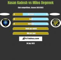 Hasan Kadesh vs Milos Degenek h2h player stats