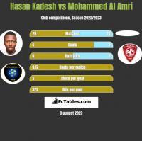 Hasan Kadesh vs Mohammed Al Amri h2h player stats