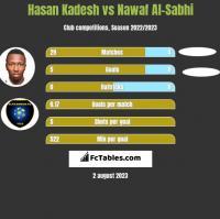 Hasan Kadesh vs Nawaf Al-Sabhi h2h player stats