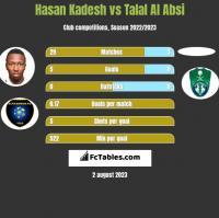 Hasan Kadesh vs Talal Al Absi h2h player stats