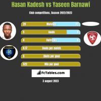 Hasan Kadesh vs Yaseen Barnawi h2h player stats