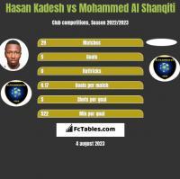 Hasan Kadesh vs Mohammed Al Shanqiti h2h player stats