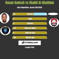 Hasan Kadesh vs Khalid Al-Khathlan h2h player stats