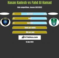 Hasan Kadesh vs Fahd Al Hamad h2h player stats