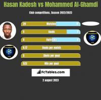 Hasan Kadesh vs Mohammed Al-Ghamdi h2h player stats