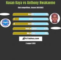 Hasan Kaya vs Anthony Nwakaeme h2h player stats