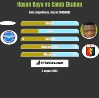 Hasan Kaya vs Caleb Ekuban h2h player stats