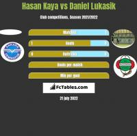 Hasan Kaya vs Daniel Łukasik h2h player stats