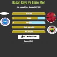 Hasan Kaya vs Emre Mor h2h player stats
