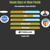 Hasan Kaya vs Ilhan Parlak h2h player stats
