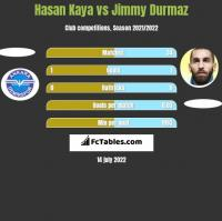 Hasan Kaya vs Jimmy Durmaz h2h player stats