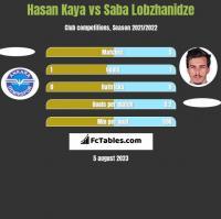 Hasan Kaya vs Saba Lobzhanidze h2h player stats