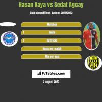 Hasan Kaya vs Sedat Agcay h2h player stats