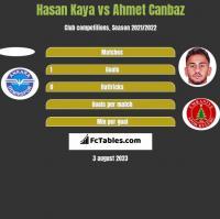 Hasan Kaya vs Ahmet Canbaz h2h player stats
