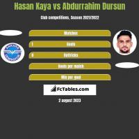 Hasan Kaya vs Abdurrahim Dursun h2h player stats