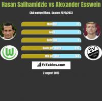 Hasan Salihamidzic vs Alexander Esswein h2h player stats