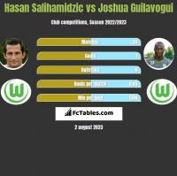 Hasan Salihamidzic vs Joshua Guilavogui h2h player stats