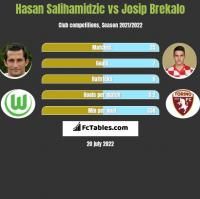 Hasan Salihamidzic vs Josip Brekalo h2h player stats