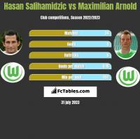 Hasan Salihamidzic vs Maximilian Arnold h2h player stats