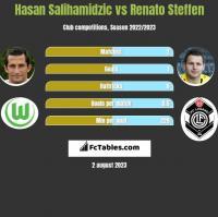 Hasan Salihamidzic vs Renato Steffen h2h player stats