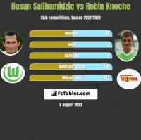 Hasan Salihamidzic vs Robin Knoche h2h player stats