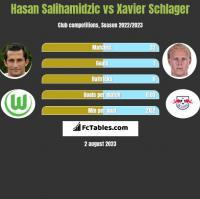 Hasan Salihamidzic vs Xavier Schlager h2h player stats