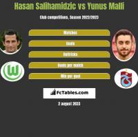 Hasan Salihamidzic vs Yunus Malli h2h player stats