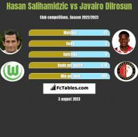 Hasan Salihamidzic vs Javairo Dilrosun h2h player stats