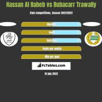 Hassan Al Raheb vs Bubacarr Trawally h2h player stats