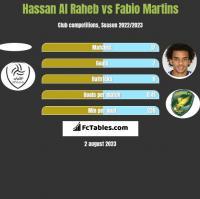 Hassan Al Raheb vs Fabio Martins h2h player stats