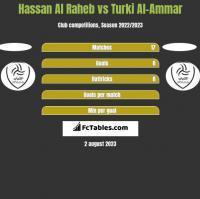 Hassan Al Raheb vs Turki Al-Ammar h2h player stats