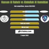 Hassan Al Raheb vs Abdullah Al Hamddan h2h player stats
