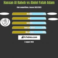 Hassan Al Raheb vs Abdel Fatah Adam h2h player stats