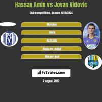 Hassan Amin vs Jovan Vidovic h2h player stats